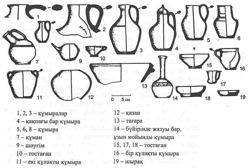 IX-XII ғғ. Баласағұнның қыш бұйымдары
