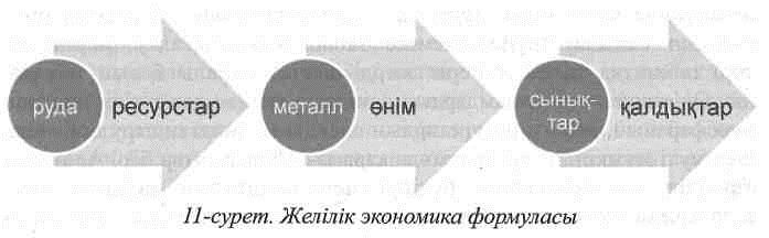 Желілік экономика формуласы